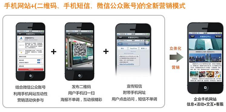 手机网站+(二维码、手机短信、微信公众账号)的全新营销模式