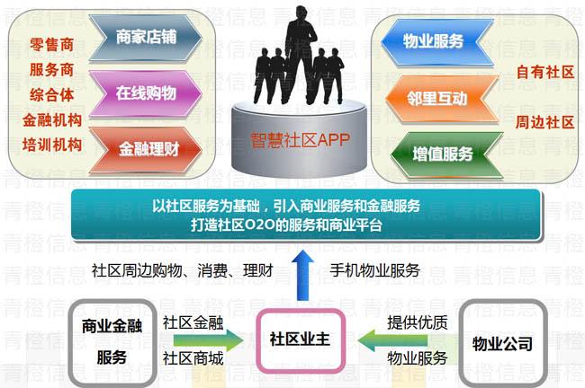 社区APP服务框架
